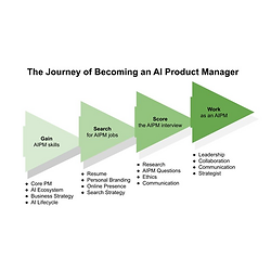The Journey of Becoming an AI Product Manager