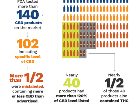 More Cause for Concern about CBD: FDA's Report to Congress