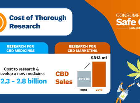 CBD Companies Evade Important Testing & Studies for Profit