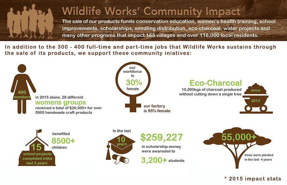 Wildlife Works Community Impact