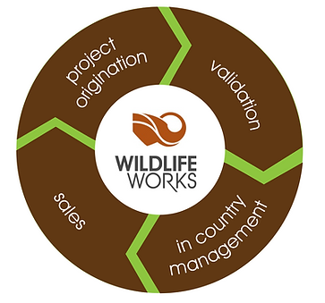 Why offset with Wildlife Works