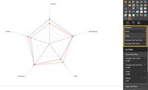 Power BI Radar Chart