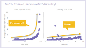 Critic and User Scores by Sales