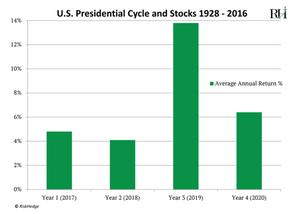 RiskHedge Chart
