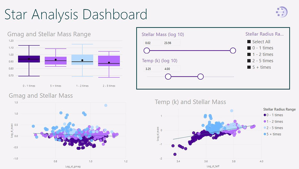 Power BI Stellar Data
