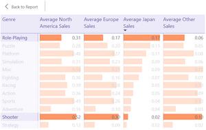 Average Video Game Sales by Region