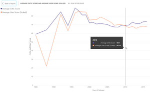 Video Game Scores Over Time