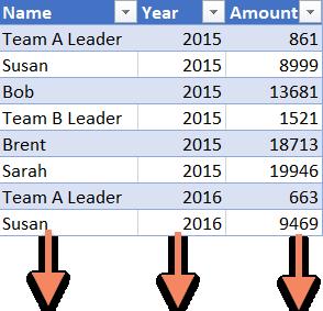 Team Sales Table