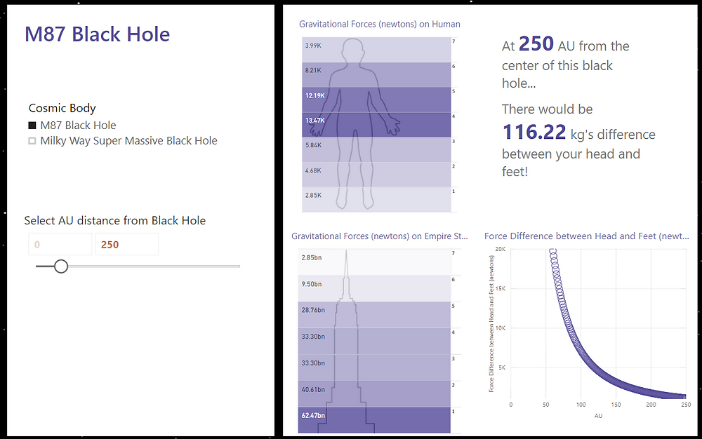Black Hole Tidal Forces