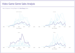 RPG Sales Over Time