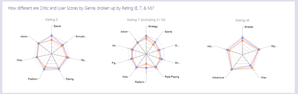 Radar Chart for Ratings and Scores