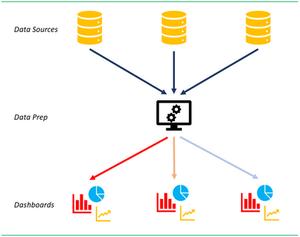 Power BI Dataflows Solution
