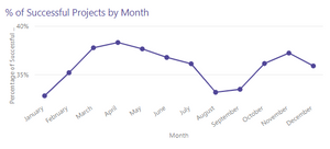 Projects By Month