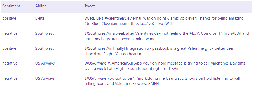 Valentines Tweets