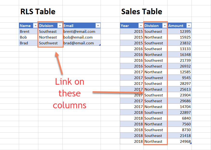 Sample Tables