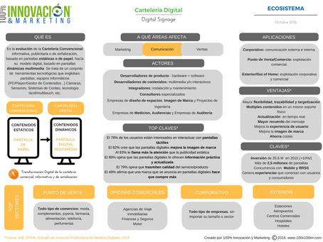 Infografía: Ecosistema Carteleria Digital-Digital Signage