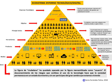 Infografía: el Entorno Tecnológico
