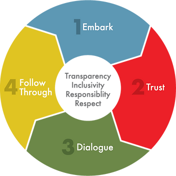 Kuwiing-neewul approach - Transparency, Inclusivity, Responsibility, Respect