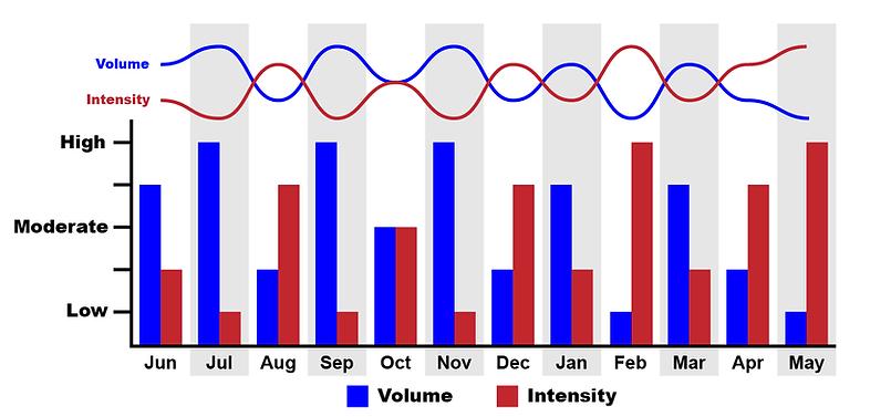 Elite Training Periodization Graph-01.pn