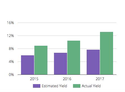 Lending Loop Yield