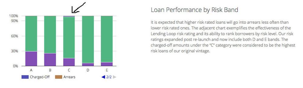 Lending Loop Risk Bands