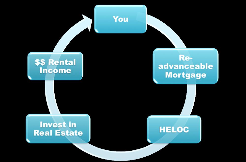 Smith Manuevre in Rental Properties