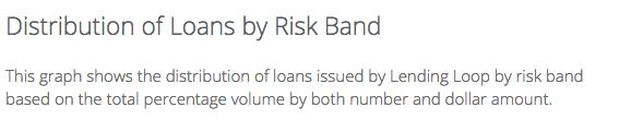 Lending Loop Risk Band