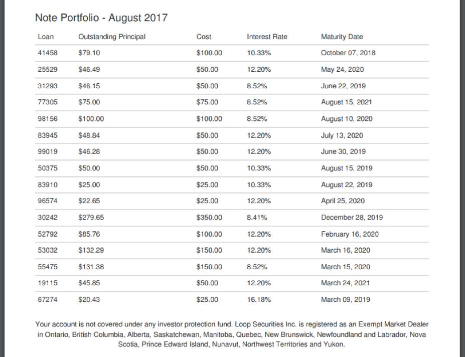 Lending Loop Portfolio
