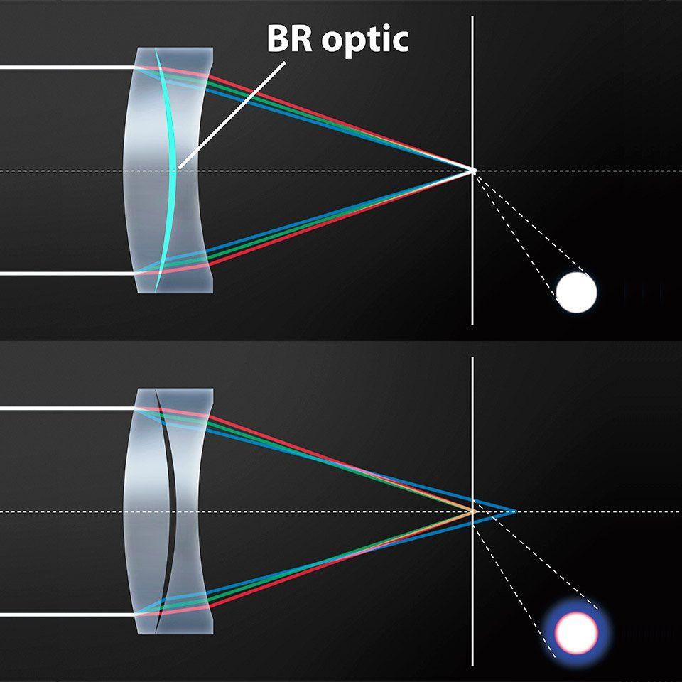 video camera lens spectrum