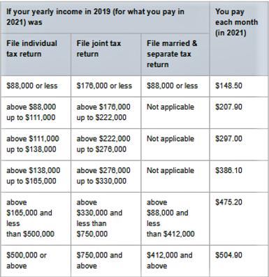 2021 Part B cost
