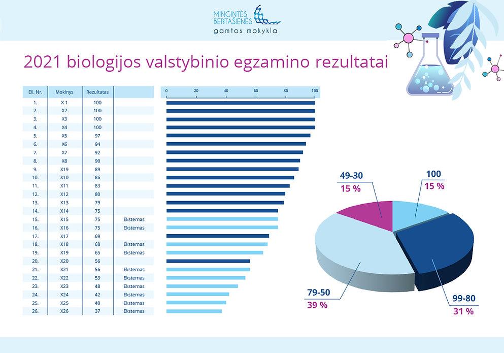 biologijos_egzamino_rezultatai_2021.jpg