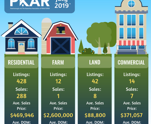 PKAR Monthly Stats Overview - July 2019