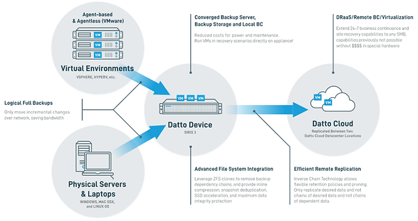 datto-backup-cloud-protect-appliance.png