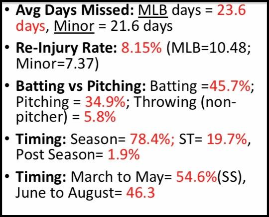 Oblique Injury Data Baseball