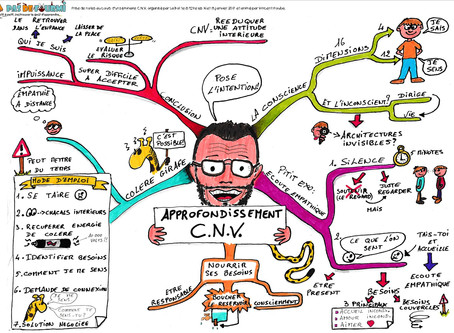 Le mindmapping : un excellent outil de prise de notes
