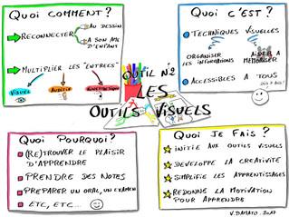 Les outils d'A Pas de Fourmi Outil n°2 : les outils visuels