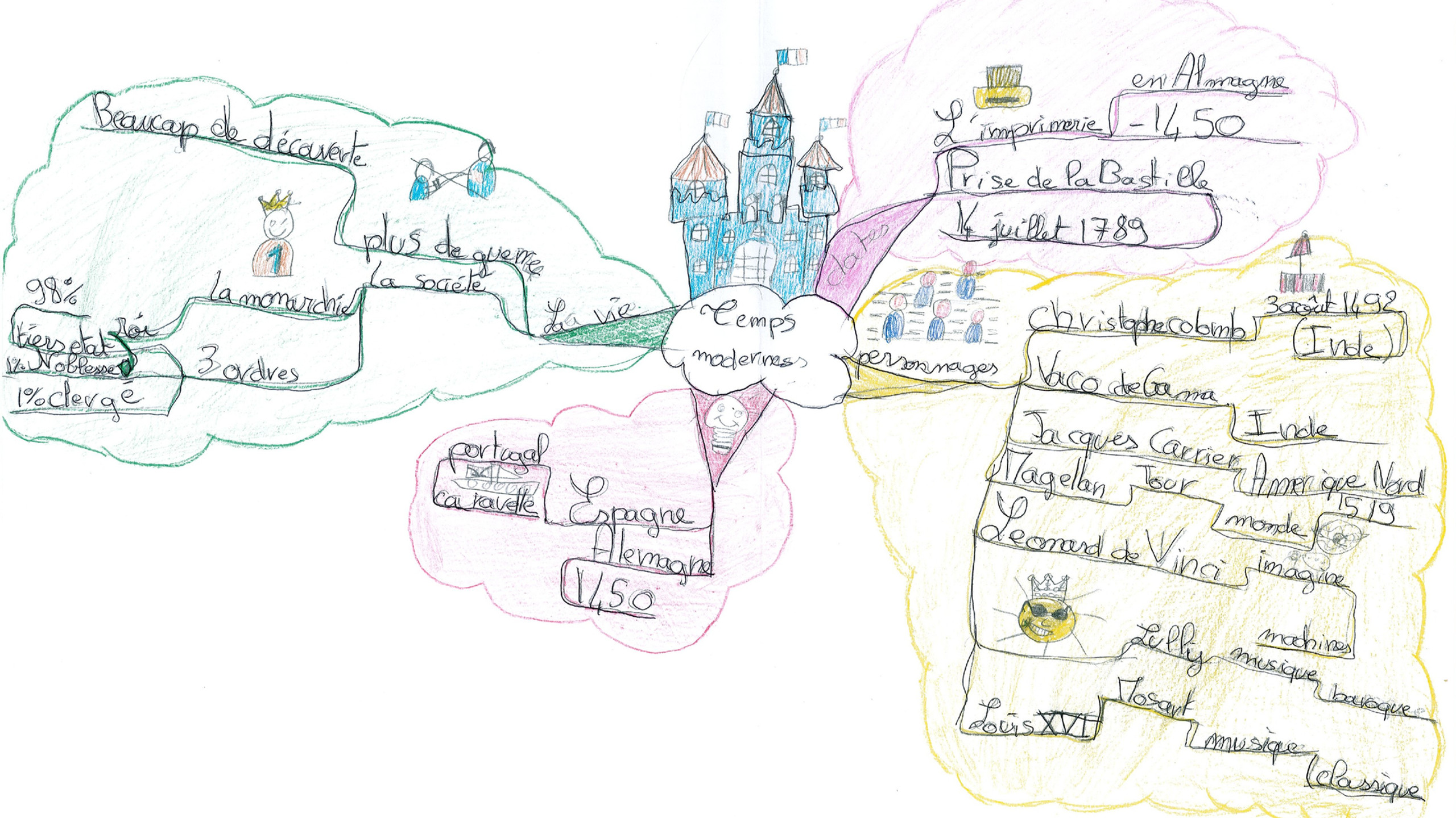 exemple carte mentale 2
