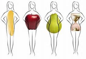 forma del corpo