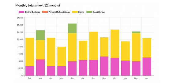 see how much your subscriptions cost over the month and year