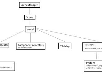 2D SFML Engine