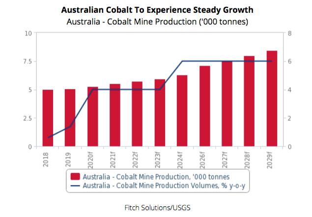 O setor de cobalto australiano é definido para um crescimento de longo prazo