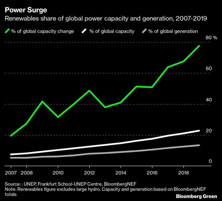 Sobre o que os países irão lutar quando a energia verde dominar?