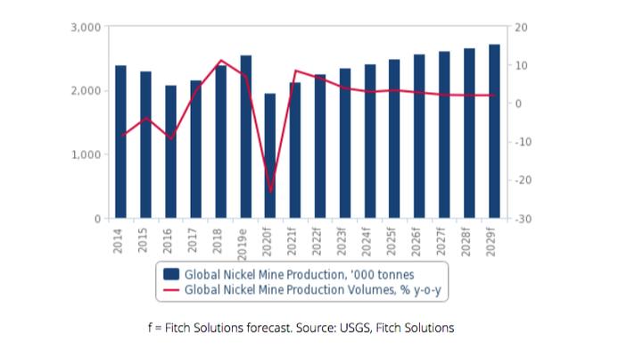 Aumento dos preços do níquel apoia o desenvolvimento de projetos