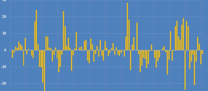 Preços das commodities - Superciclo ou aumento regular?