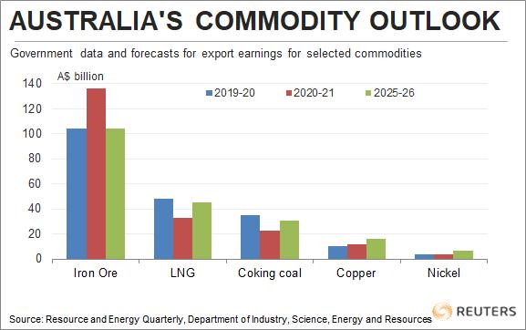 Austrália mostra seus caprichos em qualquer superciclo de commodities
