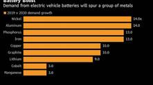 Glencore está em negociações para o fornecimento de níquel com fabricantes de baterias para VEs