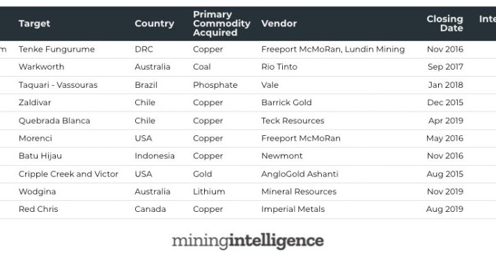 CLASSIFICADO: 10 principais negócios imobiliários de mineração nos últimos cinco anos