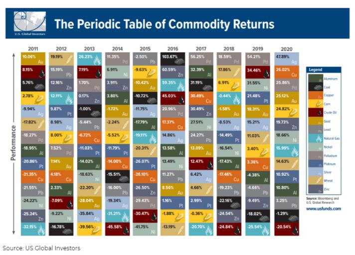 A tabela periódica de retornos das commodities