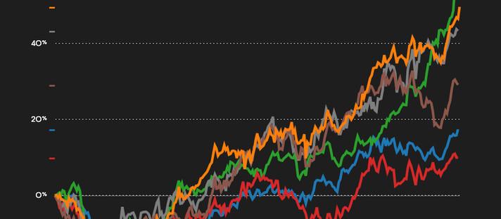 Preço do cobre atinge alta em 9 anos devido ao otimismo da demanda