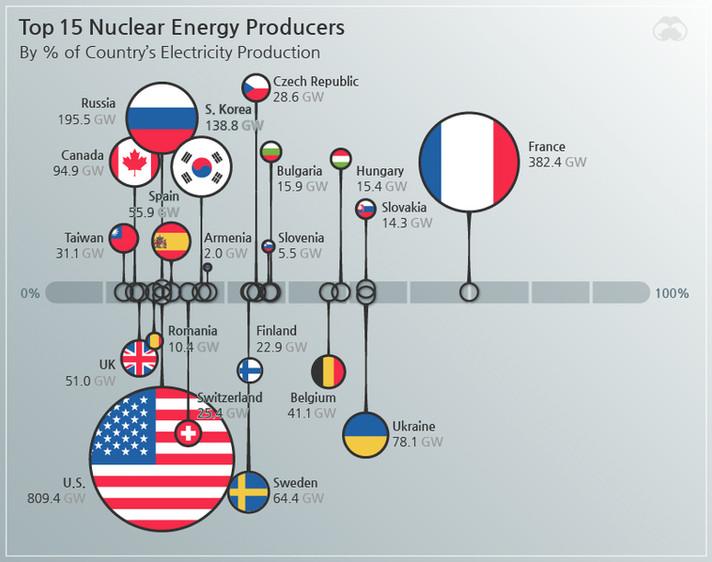 Mudança no cenário do reator nuclear do mundo